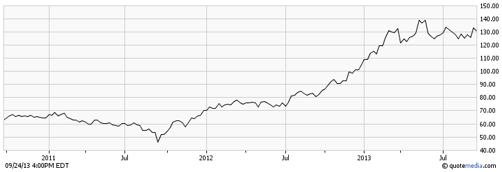 CPR Stock Chart - 2011 to 2013