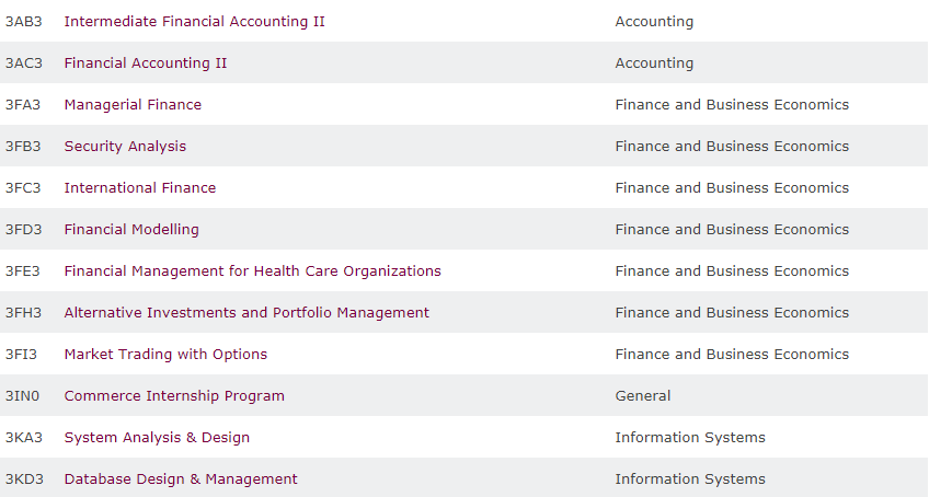 A few example courses from the DeGroote Undergraduate Course Calendar